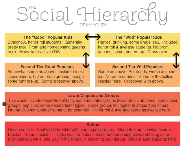 high-school-social-hierarchy